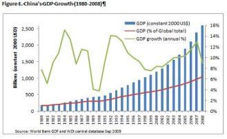 PIB China últimos 30 anos