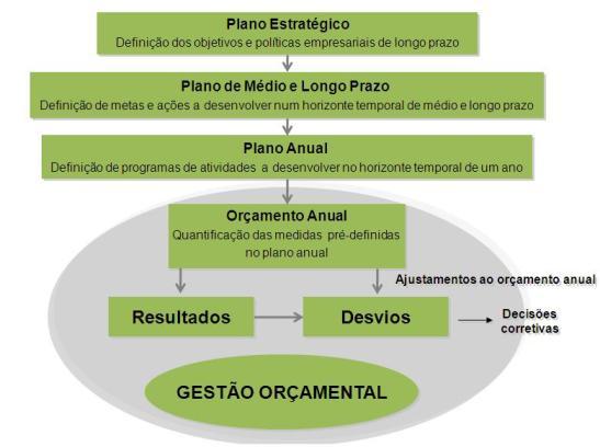 Níveis de Planeamento